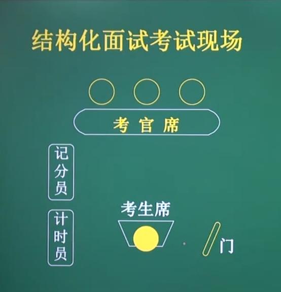 广州教师资格证培训老师讲解常见的教资面试结构化:自我认知