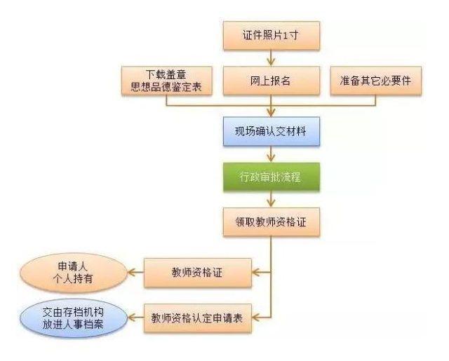 广州教师资格证认定